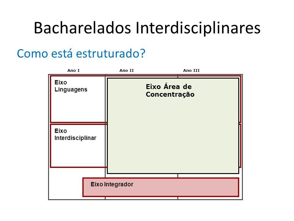 Bacharelados Interdisciplinares Como está estruturado? Ano IAno IIAno III Eixo Linguagens Eixo Interdisciplinar Eixo Integrador Eixo Área de Concentra