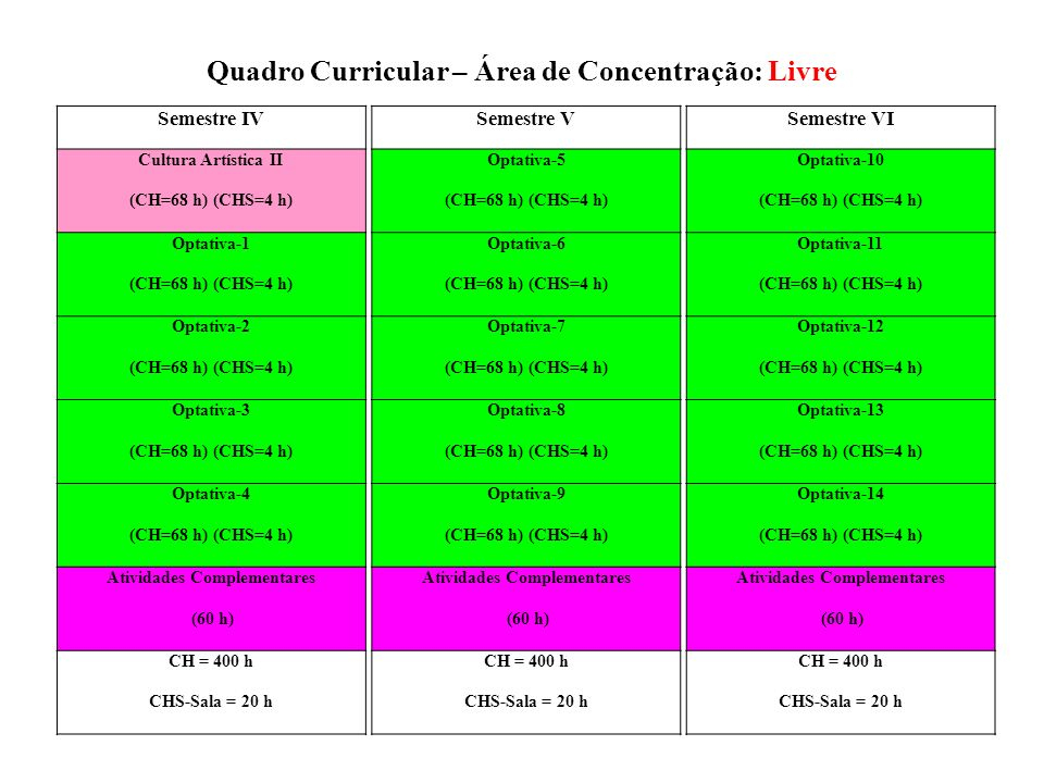 Semestre IVSemestre VSemestre VI Cultura Artística IIOptativa-5Optativa-10 (CH=68 h) (CHS=4 h) Optativa-1Optativa-6Optativa-11 (CH=68 h) (CHS=4 h) Opt