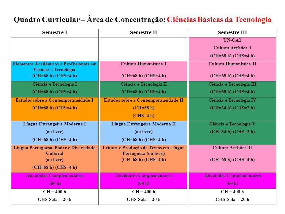 Semestre ISemestre IISemestre III UN-CA1 Cultura Artística I (CH=68 h) (CHS=4 h) Elementos Acadêmicos e Profissionais em Ciência e Tecnologia Cultura