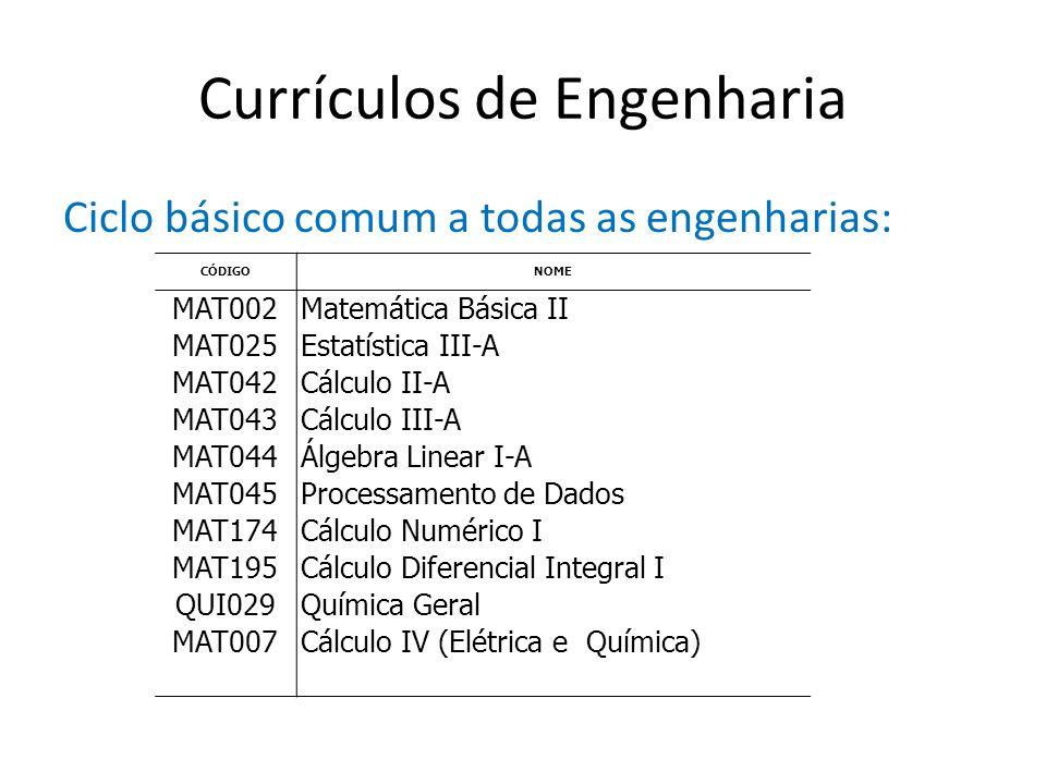Currículos de Engenharia Ciclo básico comum a todas as engenharias: CÓDIGONOME MAT002Matemática Básica II MAT025Estatística III-A MAT042Cálculo II-A M