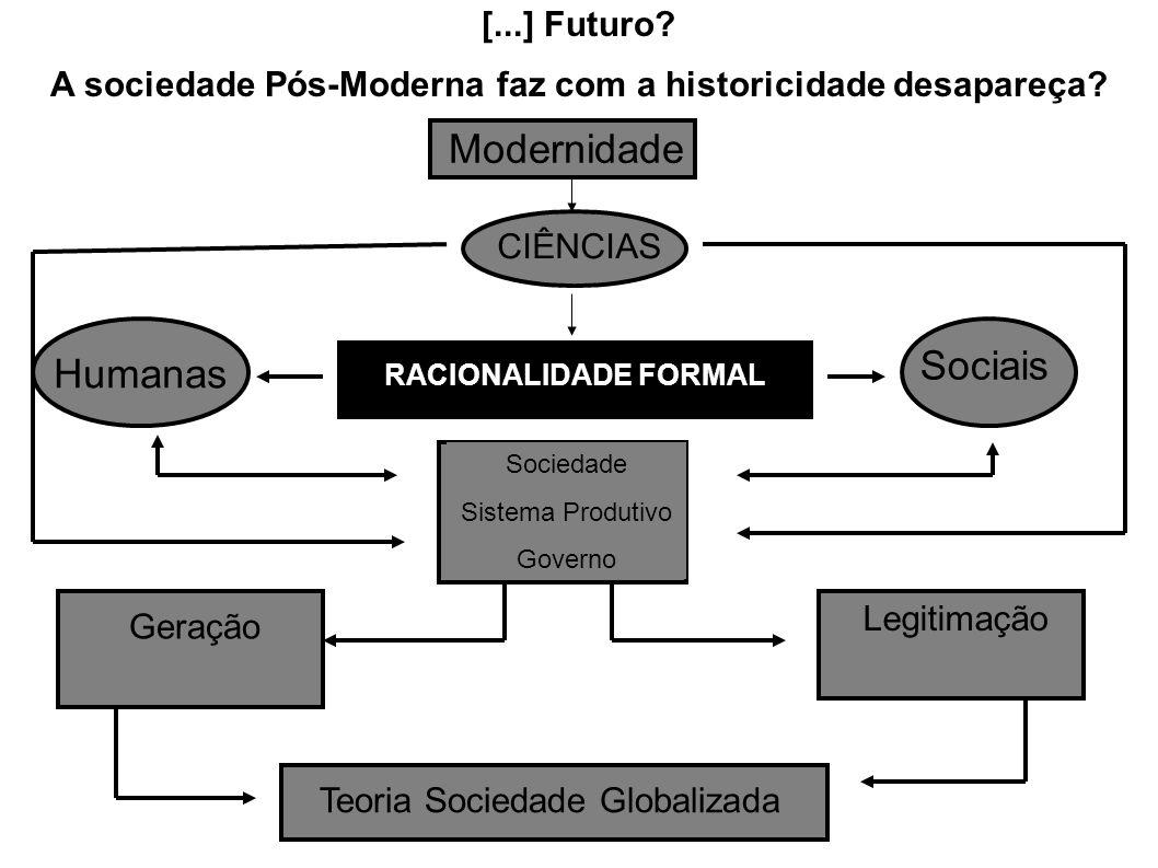 Modernidade CIÊNCIAS Humanas Sociais RACIONALIDADE FORMAL Sociedade Sistema Produtivo Governo Geração Legitimação Teoria Sociedade Globalizada [...] F