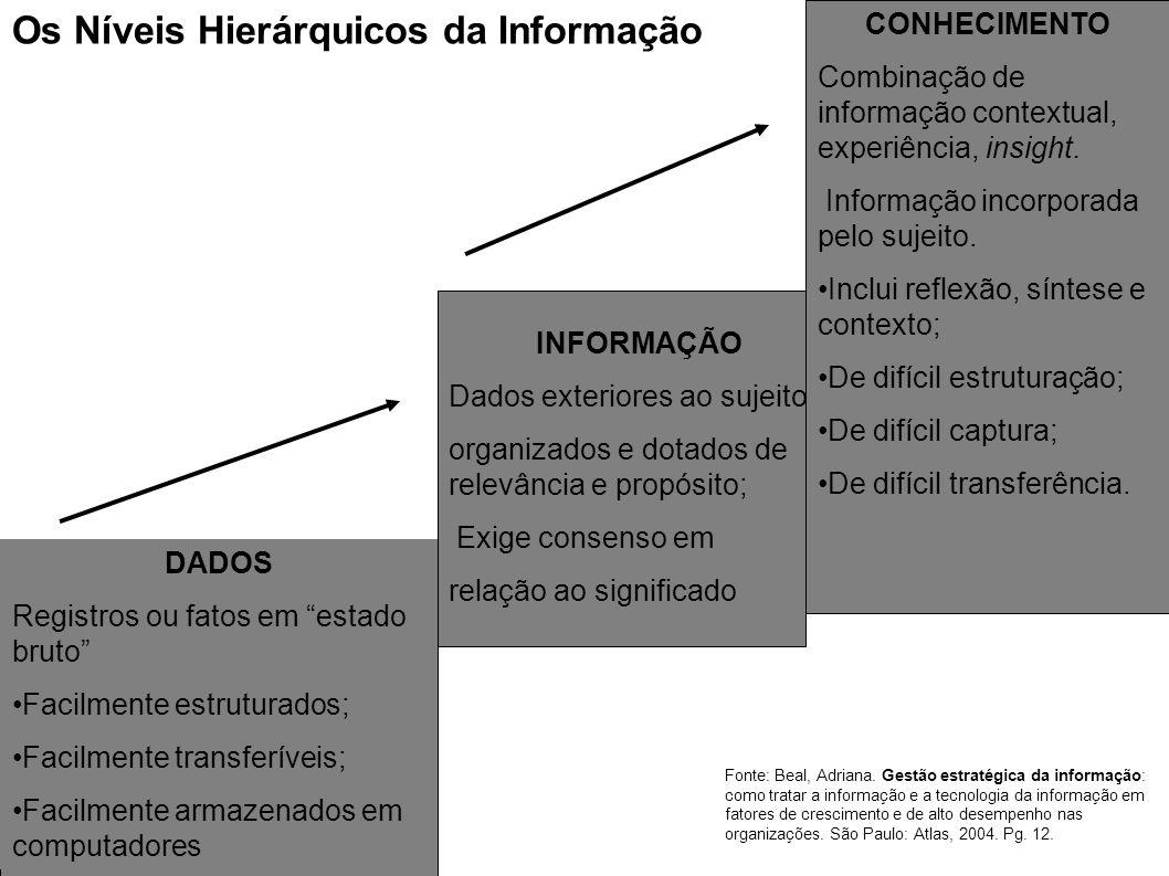 DADOS Registros ou fatos em estado bruto Facilmente estruturados; Facilmente transferíveis; Facilmente armazenados em computadores INFORMAÇÃO Dados ex