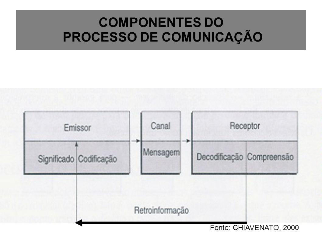 COMPONENTES DO PROCESSO DE COMUNICAÇÃO Fonte: CHIAVENATO, 2000