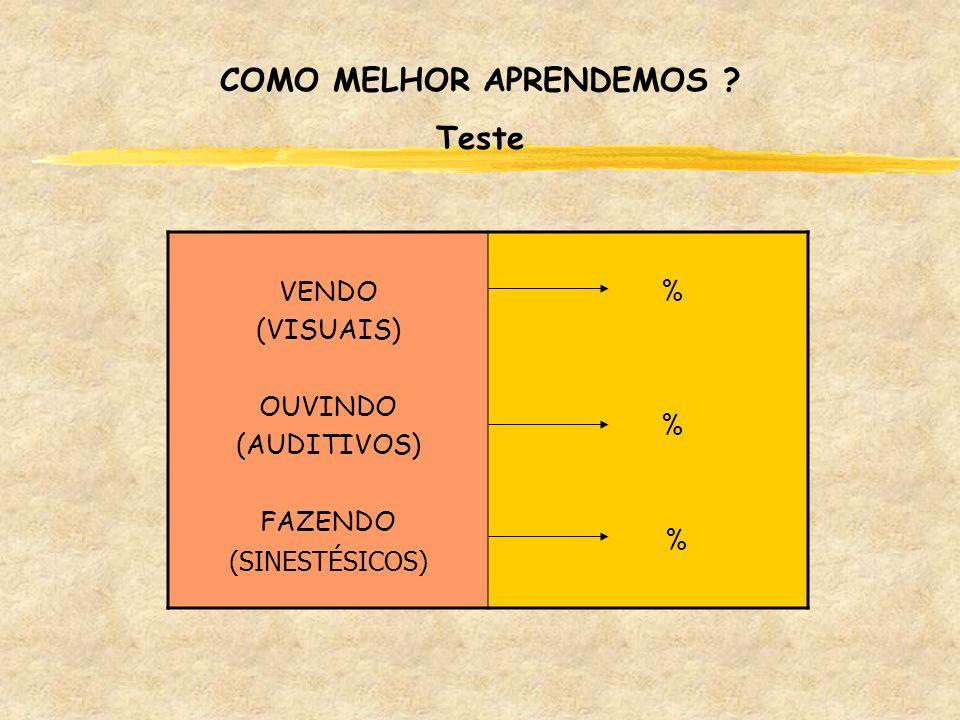 VENDO (VISUAIS) OUVINDO (AUDITIVOS) FAZENDO (SINESTÉSICOS) % % % COMO MELHOR APRENDEMOS ? Teste