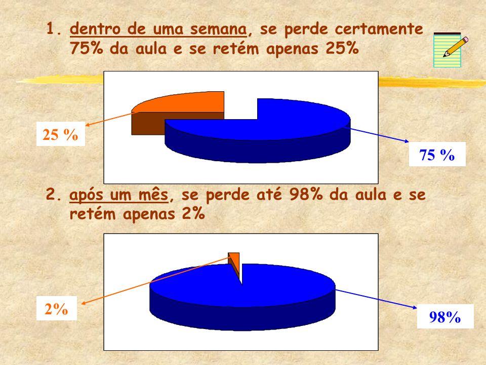 1.dentro de uma semana, se perde certamente 75% da aula e se retém apenas 25% 2. após um mês, se perde até 98% da aula e se retém apenas 2% 75 % 25 %