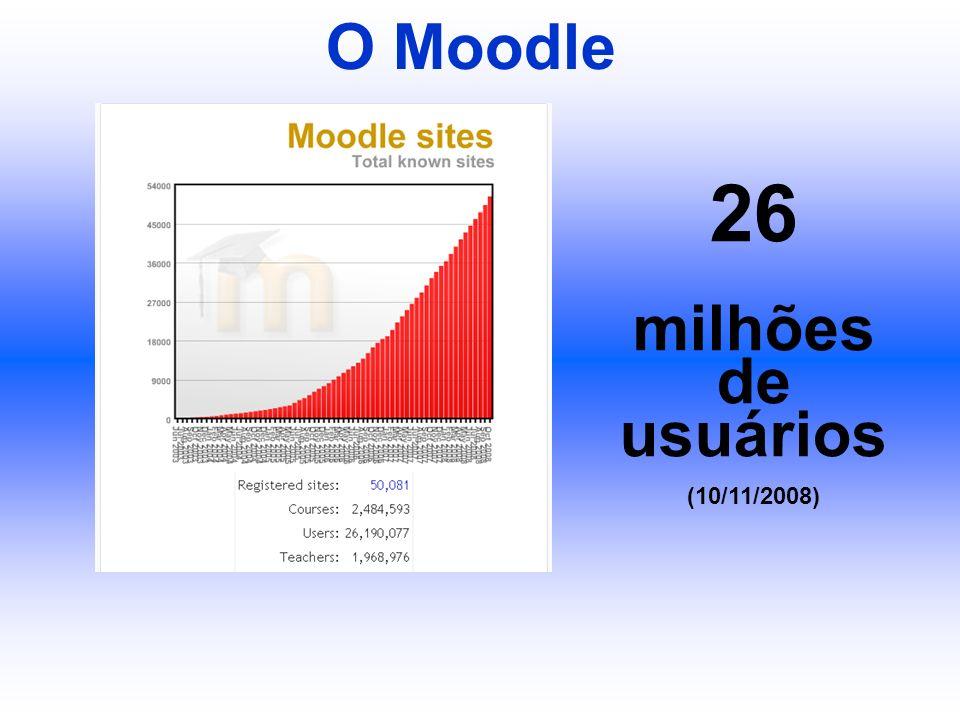 O Moodle 26 milhões de usuários (10/11/2008)