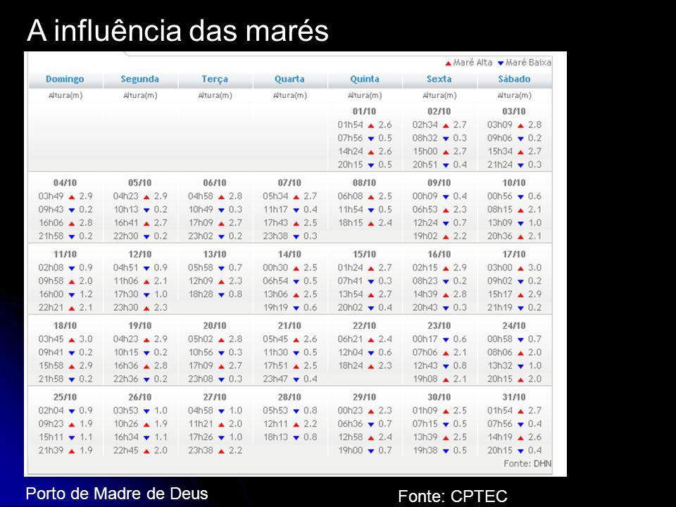 A influência das marés Porto de Madre de Deus - 2007 Fonte: CPTEC