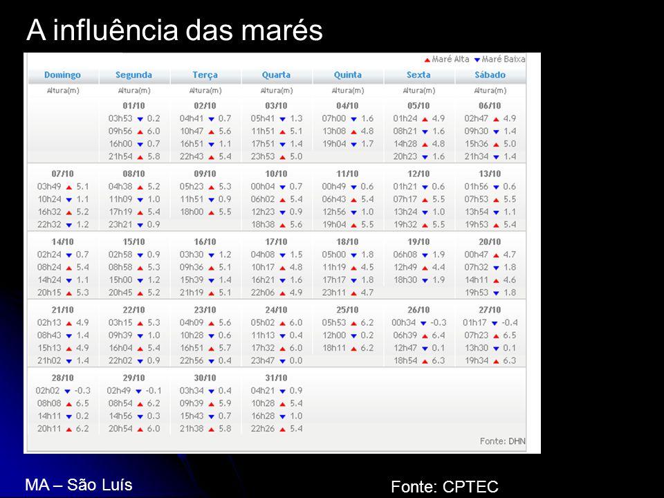 A influência das marés MA – São Luís Fonte: CPTEC