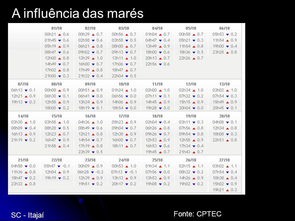 A influência das marés SC - Itajaí Fonte: CPTEC