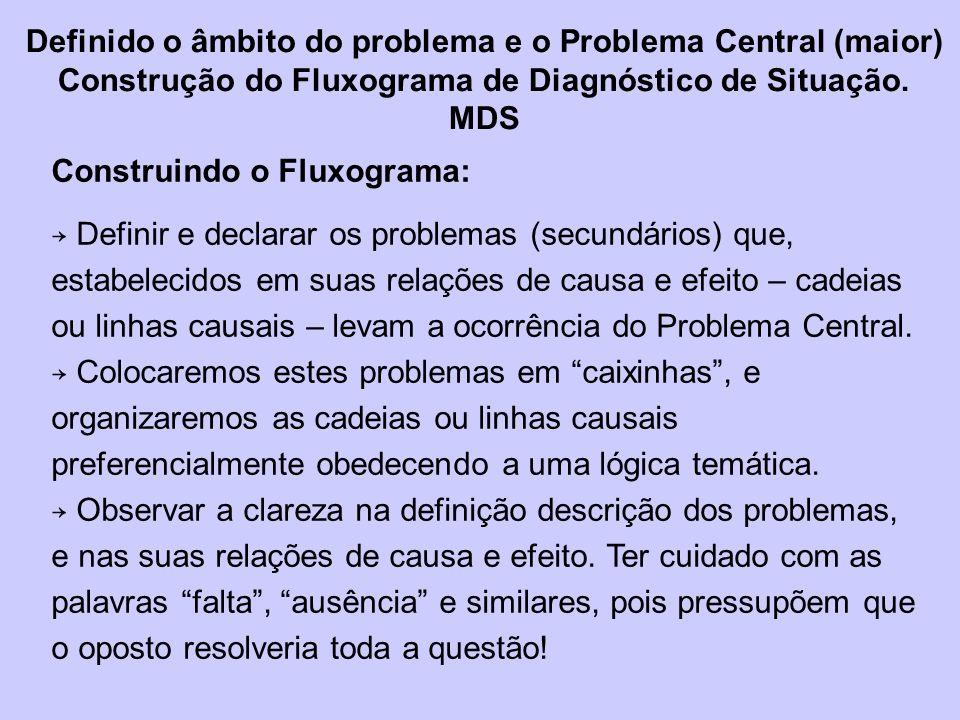 Construindo o Fluxograma: Definir e declarar os problemas (secundários) que, estabelecidos em suas relações de causa e efeito – cadeias ou linhas causais – levam a ocorrência do Problema Central.