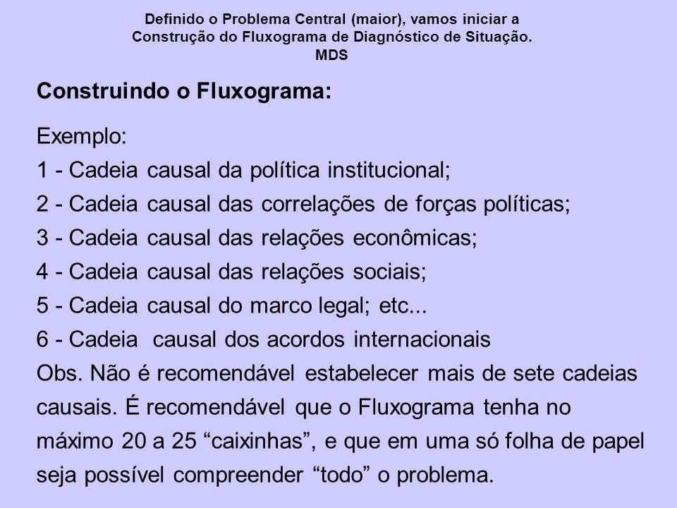 Construindo o Fluxograma: Exemplo: 1 - Cadeia causal da política institucional; 2 - Cadeia causal das correlações de forças políticas; 3 - Cadeia causal das relações econômicas; 4 - Cadeia causal das relações sociais; 5 - Cadeia causal do marco legal; etc...