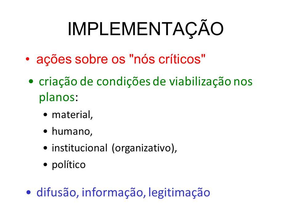 IMPLEMENTAÇÃO ações sobre os nós críticos criação de condições de viabilização nos planos: material, humano, institucional (organizativo), político difusão, informação, legitimação