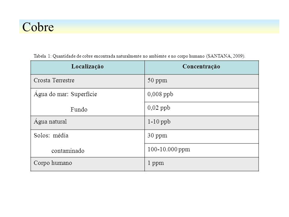 Cobre ComponenteFórmulaUsos Cobre MetálicocobreLigas metálicas e equipamentos elétricos e eletrônicos Sulfato de CobreCuSO 4 Algicida, herbicida, tinturaria e uma grande variedade de usos industriais Arsenito de CobreCuHAsO 3 Inseticida, fungicida, preservativo de madeira e como pigmento Cromato de CobreCuCrO 4 Fungicida, inseticida e em tingimento Cloreto de CobreCuCl 2 Catalizador industrial, no refino de petróleo e aditivo alimentar Acetoarsenito de CobreCobre(C 2 H 3 O 2 ) 2, 3Cu(AsO 2 ) 2 Insiticida, preservativo de madeira e pigmento Acetato de CobreCobre(CH 3 COO) 2 Fungicida, como catalizador em envelhecimento de borracha e pigmento Carbonato de Cobre BásicoCuCO 3 Cobre (OH) 2 Tratamento de sementes, tinta e vernizes, aditivo em alimentação animal e avícola Seleneto de CobreCuSeSemi-condutores Estearato de Cobre(C 18 H 35 O 2 ) 2 CuAgente antiencrustante, envelhecimento de borracha e catalizador Tabela 2: Sumário dos compostos de Cobre e Cromo, suas respectivas fórmulas e principais usos (GUSMÃO, 2004).