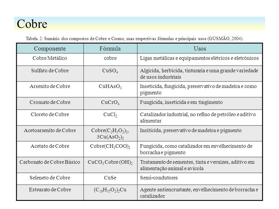 Cobre ComponenteFórmulaUsos Cobre MetálicocobreLigas metálicas e equipamentos elétricos e eletrônicos Sulfato de CobreCuSO 4 Algicida, herbicida, tint