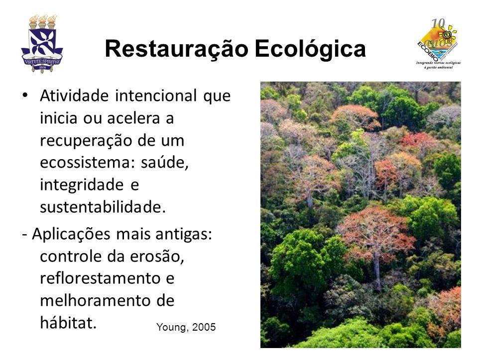Restauração Ecológica Atividade intencional que inicia ou acelera a recuperação de um ecossistema: saúde, integridade e sustentabilidade. - Aplicações