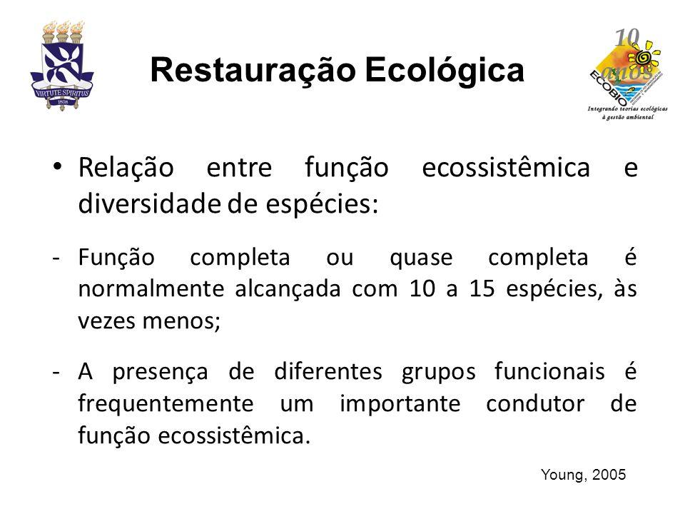 Relação entre função ecossistêmica e diversidade de espécies: -Função completa ou quase completa é normalmente alcançada com 10 a 15 espécies, às veze