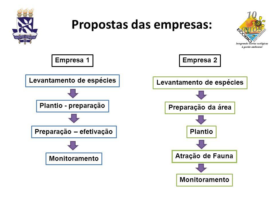 Levantamento de espécies Plantio - preparação Preparação – efetivação Empresa 1 Monitoramento Levantamento de espécies Preparação da área Plantio Empr