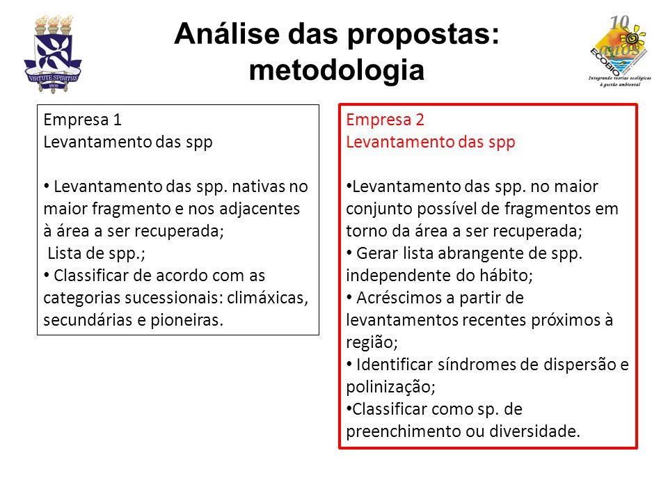 Análise das propostas: metodologia Empresa 2 Levantamento das spp Levantamento das spp. no maior conjunto possível de fragmentos em torno da área a se