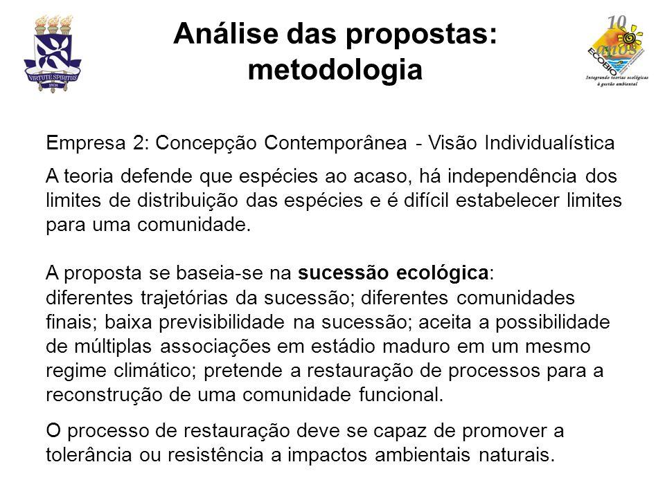 Empresa 2: Concepção Contemporânea - Visão Individualística A teoria defende que espécies ao acaso, há independência dos limites de distribuição das e