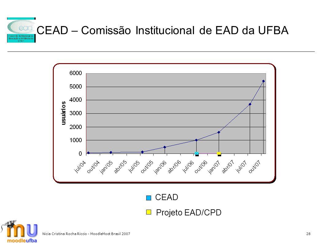 Nicia Cristina Rocha Riccio - MoodleMoot Brasil 200728 CEAD – Comissão Institucional de EAD da UFBA CEAD Projeto EAD/CPD