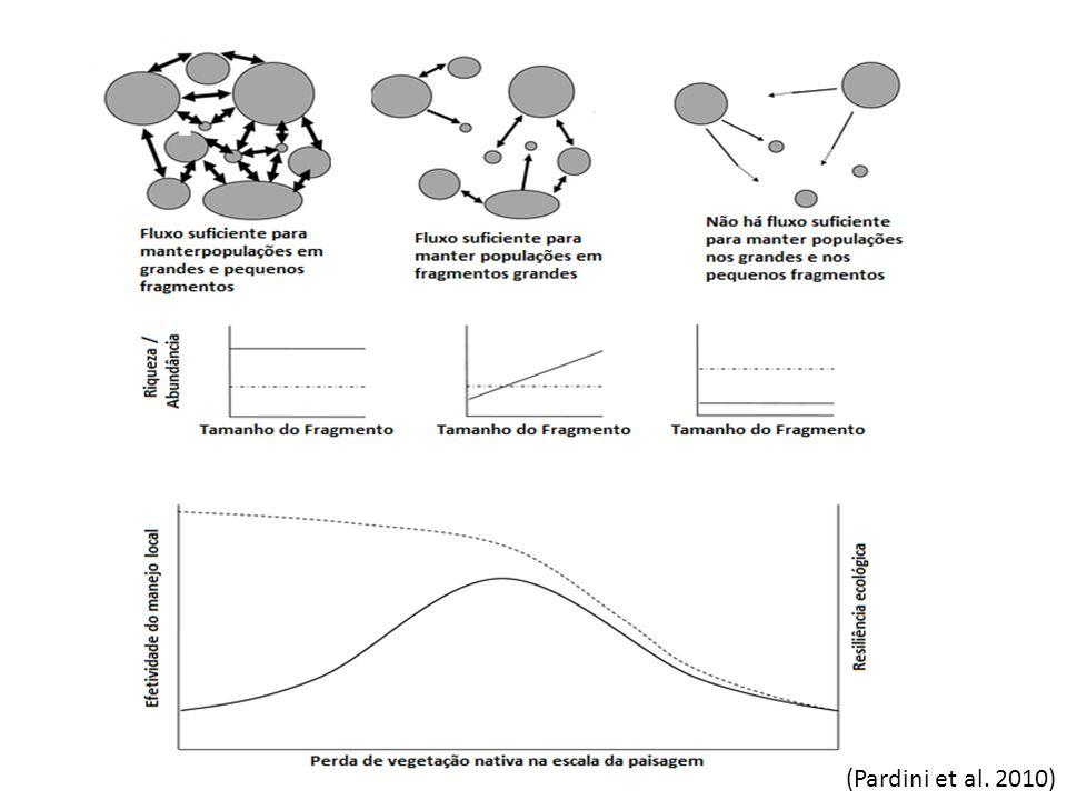 (Pardini et al. 2010)
