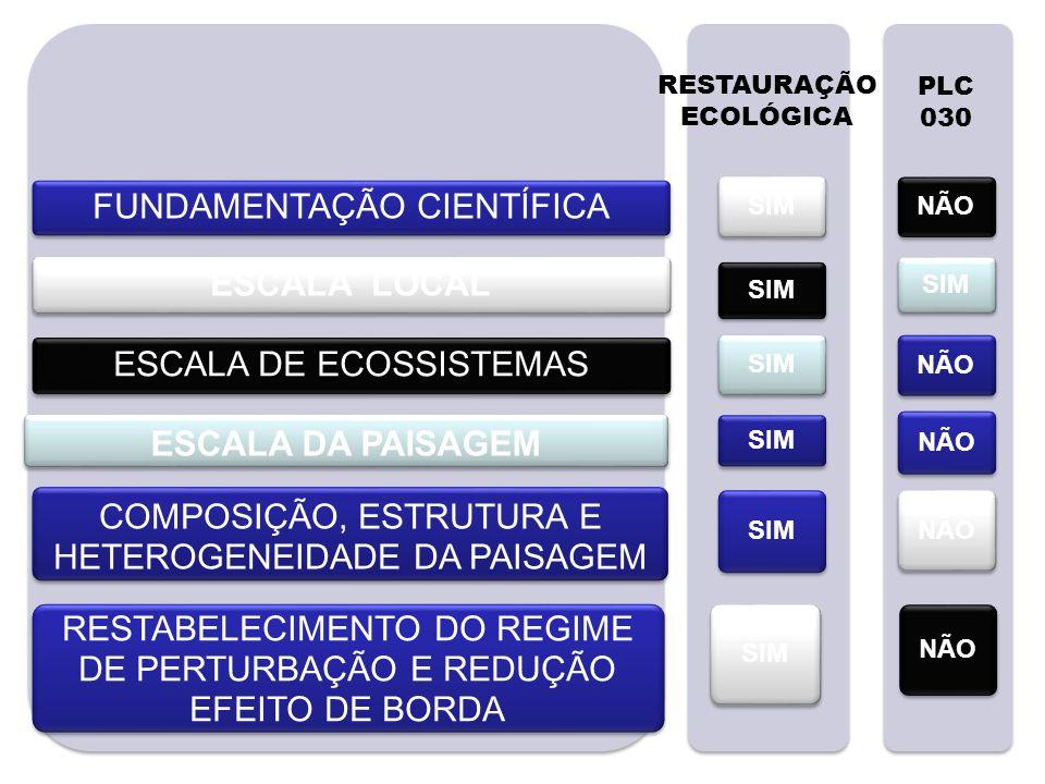 Equipe 1: Instituto de Biologia – UFBA PLC 30/2011 –Art.