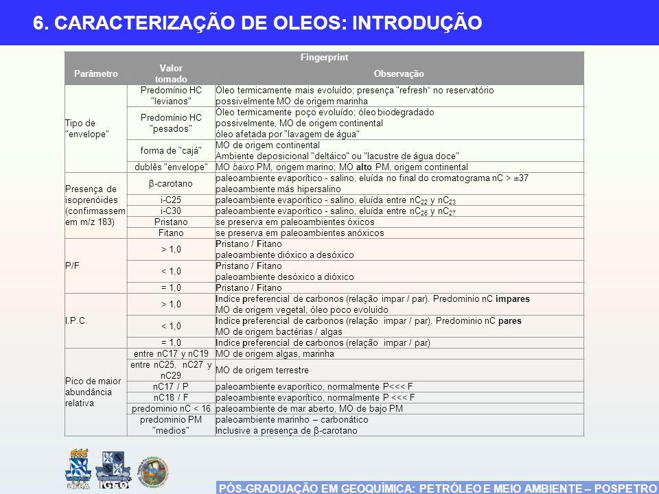 PÓS-GRADUAÇÃO EM GEOQUÍMICA: PETRÓLEO E MEIO AMBIENTE – POSPETRO 6. CARACTERIZAÇÃO DE OLEOS: INTRODUÇÃO Fingerprint Parâmetro Valor tomado Observação