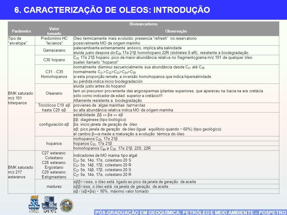 PÓS-GRADUAÇÃO EM GEOQUÍMICA: PETRÓLEO E MEIO AMBIENTE – POSPETRO 6. CARACTERIZAÇÃO DE OLEOS: INTRODUÇÃO Biomarcadores Parâmetro Valor tomado Observaçã