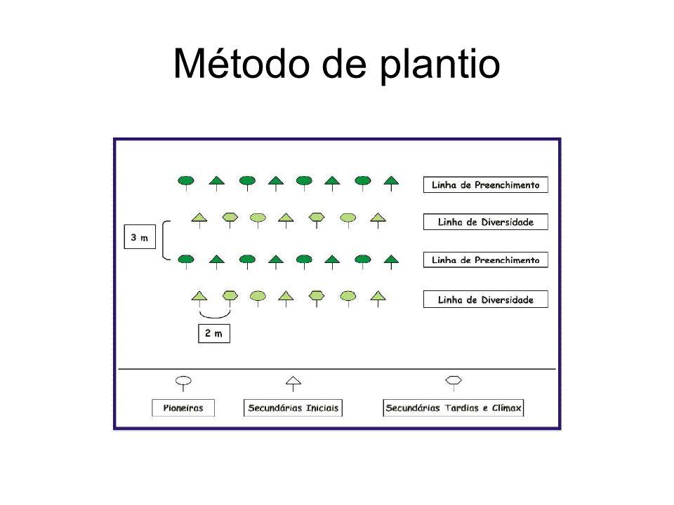 Método de plantio