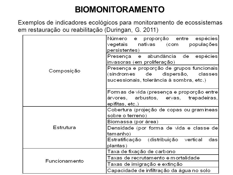 Exemplos de indicadores ecológicos para monitoramento de ecossistemas em restauração ou reabilitação (Duringan, G. 2011)