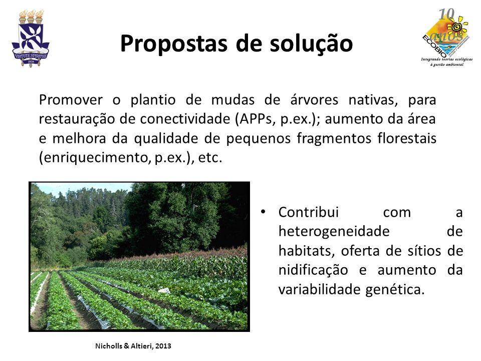 Propostas de solução Contribui com a heterogeneidade de habitats, oferta de sítios de nidificação e aumento da variabilidade genética. Nicholls & Alti