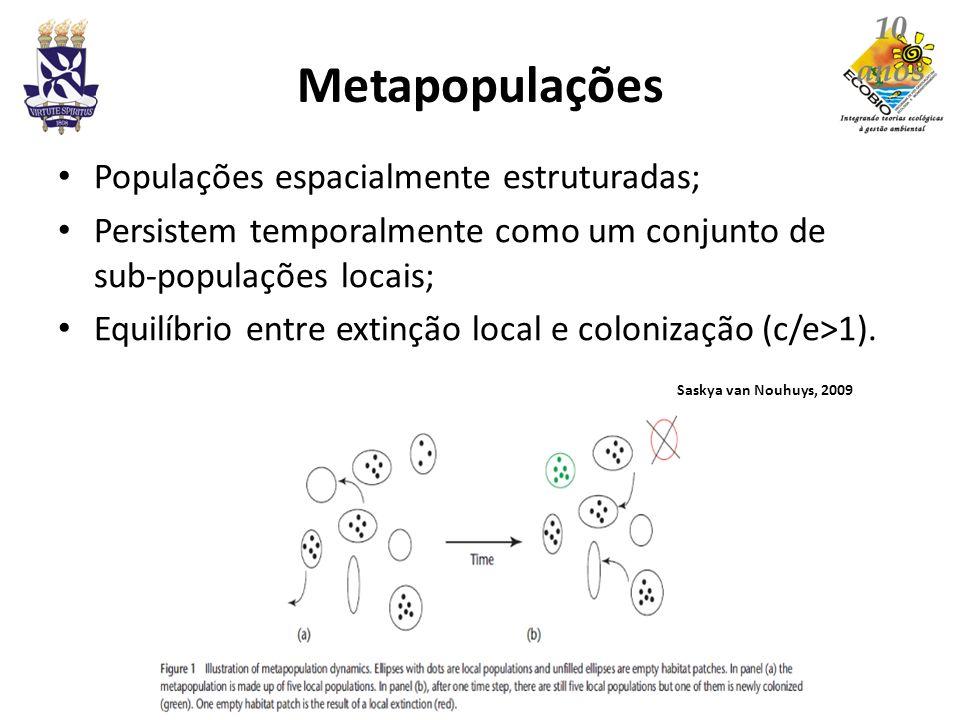 Metapopulações Populações espacialmente estruturadas; Persistem temporalmente como um conjunto de sub-populações locais; Equilíbrio entre extinção loc