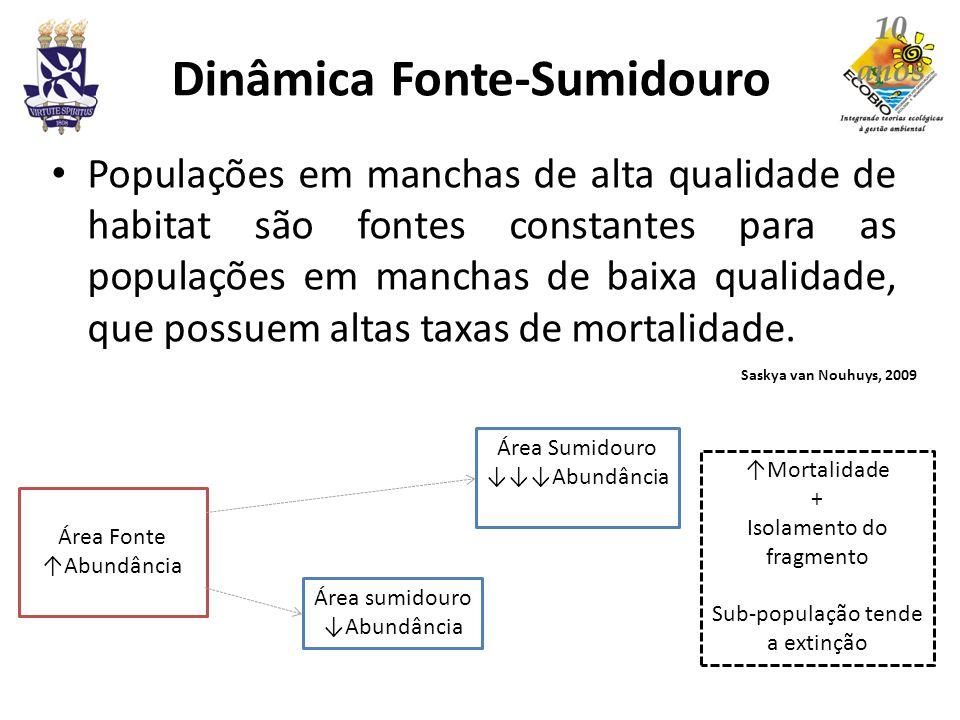 Dinâmica Fonte-Sumidouro Populações em manchas de alta qualidade de habitat são fontes constantes para as populações em manchas de baixa qualidade, qu