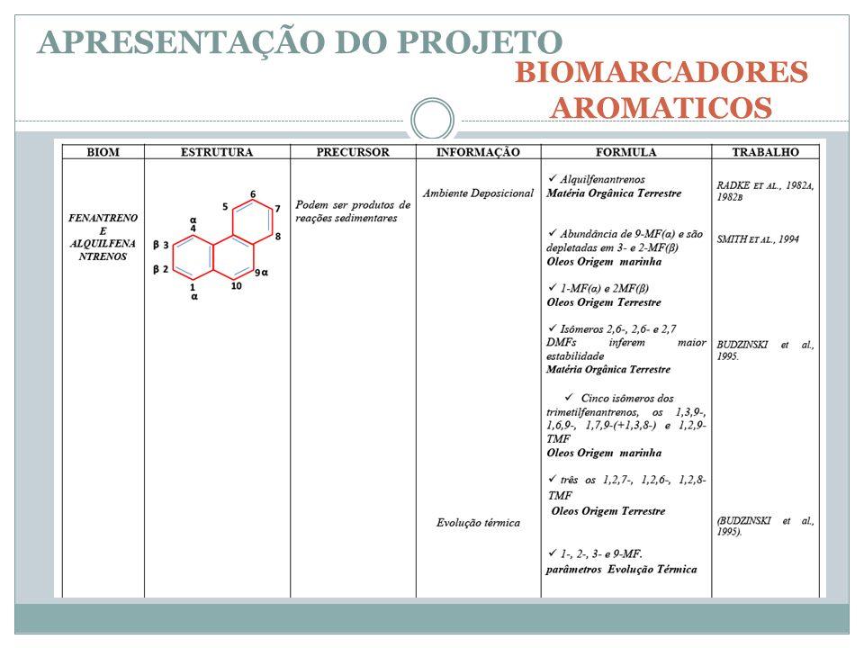 APRESENTAÇÃO DO PROJETO BIOMARCADORES AROMATICOS