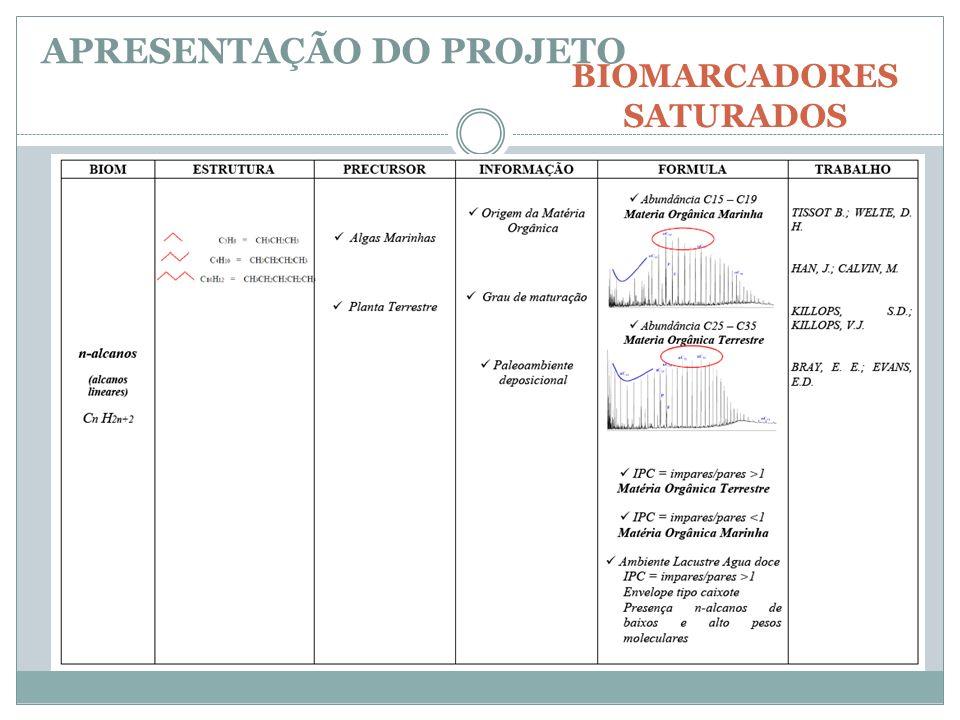 BIOMARCADORES SATURADOS APRESENTAÇÃO DO PROJETO