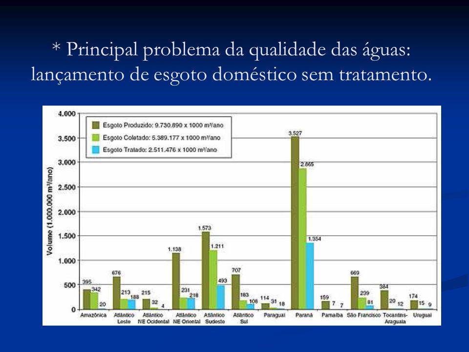 * Principal problema da qualidade das águas: lançamento de esgoto doméstico sem tratamento.