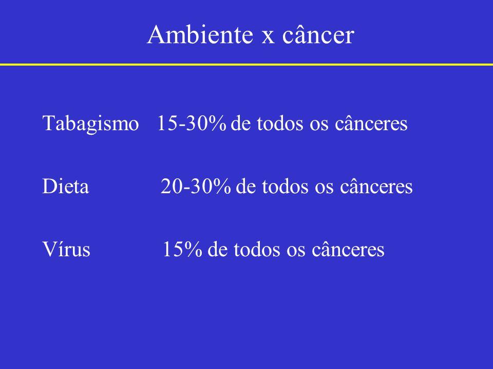 Ambiente x câncer Tabagismo 15-30% de todos os cânceres Dieta 20-30% de todos os cânceres Vírus 15% de todos os cânceres