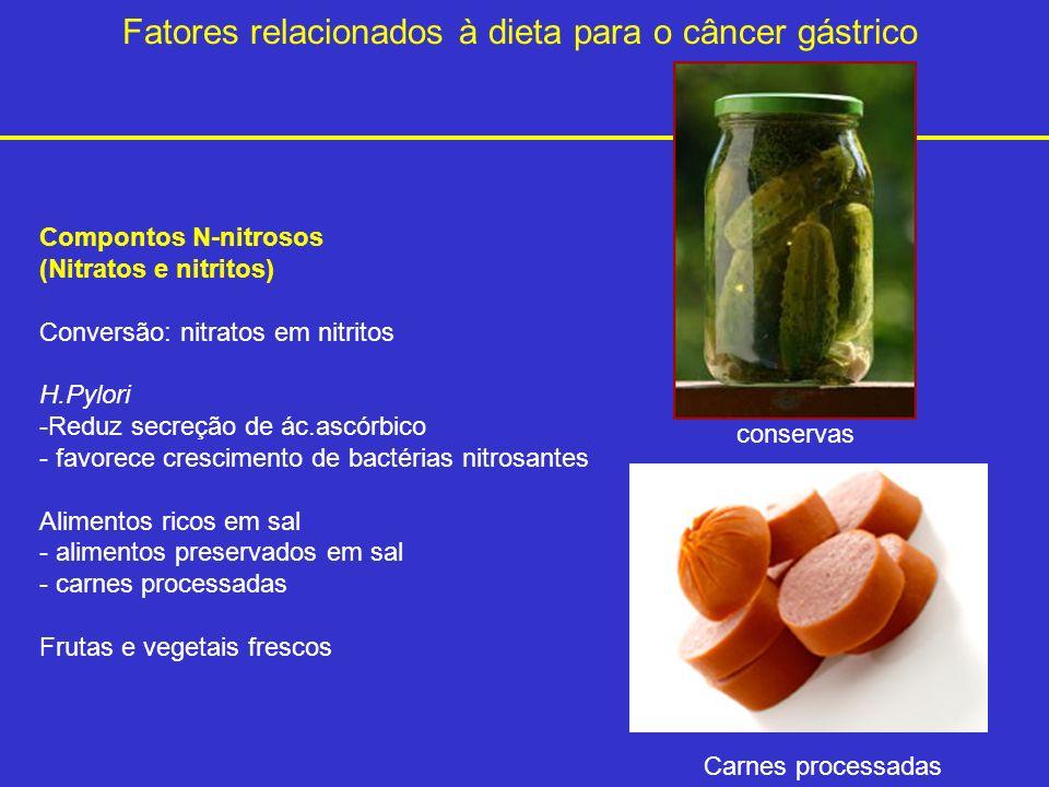 Fatores relacionados à dieta para o câncer gástrico Compontos N-nitrosos (Nitratos e nitritos) Conversão: nitratos em nitritos H.Pylori -Reduz secreçã