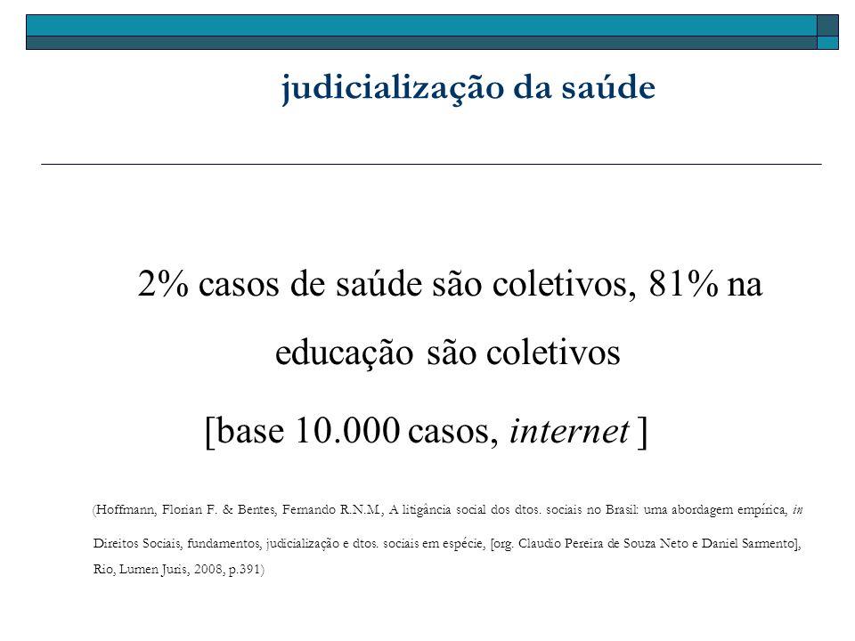 judicialização da saúde 2% casos de saúde são coletivos, 81% na educação são coletivos [base 10.000 casos, internet ] (Hoffmann, Florian F. & Bentes,