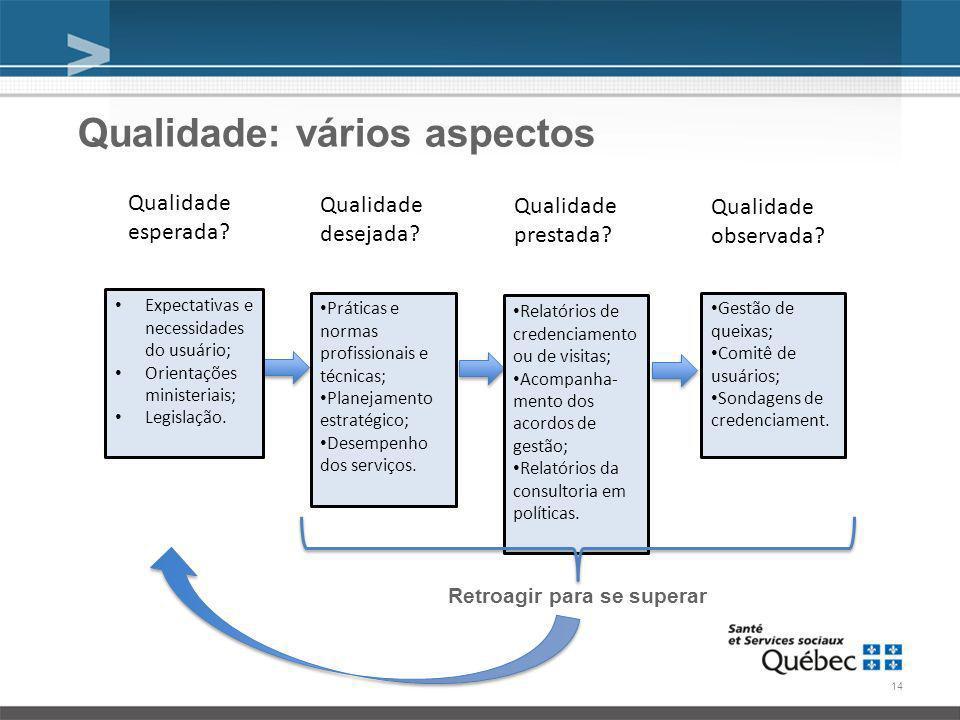 Qualidade: vários aspectos Qualidade esperada. Qualidade desejada.