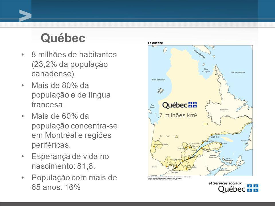 Québec 8 milhões de habitantes (23,2% da população canadense).