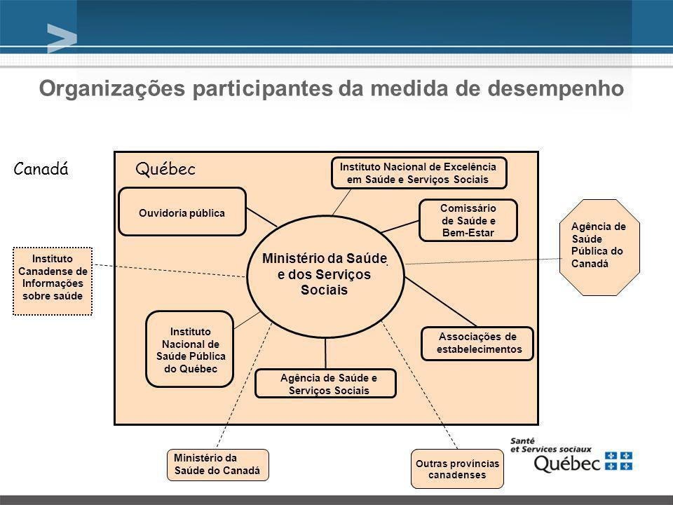 Várias dimensões do desempenho Desempenho do sistema de saúde e serviços sociais Acessibilidade aos serviços Qualidade dos serviços Otimização dos recursos Acessibilidade Equidade de acessibilidade Eficácia Segurança Capacidade de reação Continuidade Eficiência Viabilidade 7