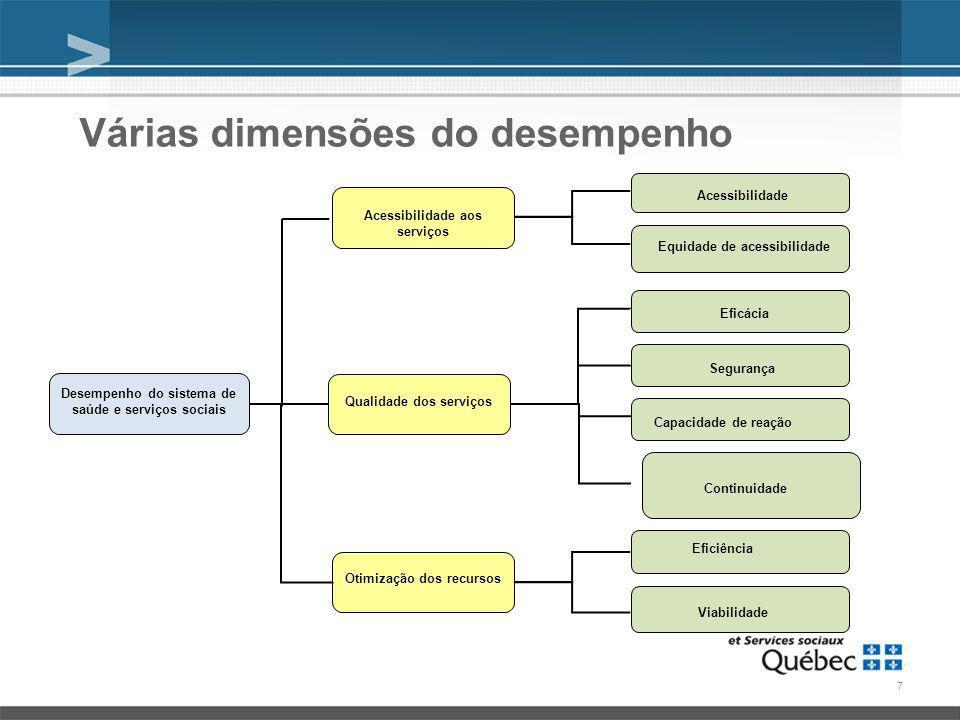Avaliação de desempenho – Trabalhos em andamento au Québec Plano de ação 2012-2015: –objetivos, meios, cronogramas.