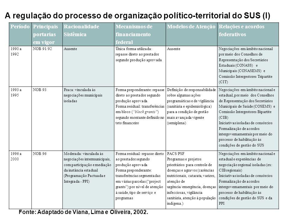 A regulação do processo de organização político-territorial do SUS (I) Período Principais portarias em vigor Racionalidade Sistêmica Mecanismos de fin