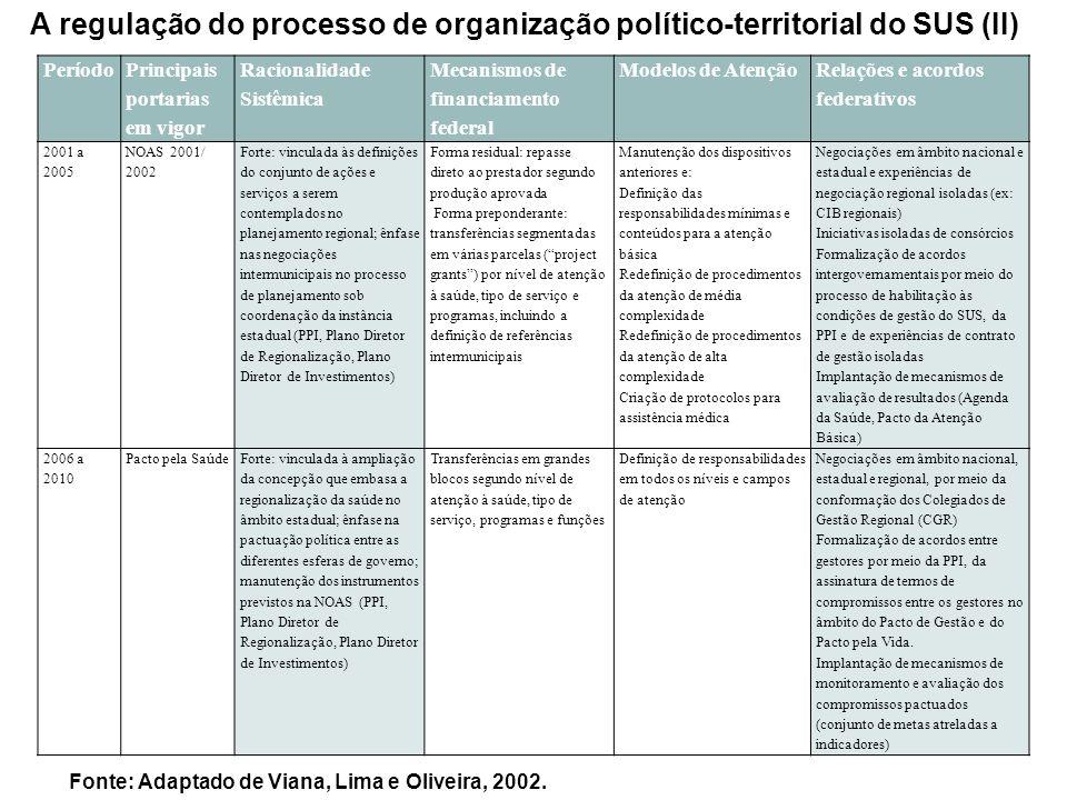 A regulação do processo de organização político-territorial do SUS (II) Período Principais portarias em vigor Racionalidade Sistêmica Mecanismos de fi