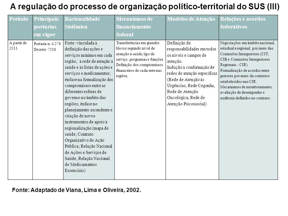 A regulação do processo de organização político-territorial do SUS (III) Período Principais portarias em vigor Racionalidade Sistêmica Mecanismos de f