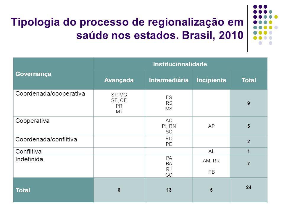 Tipologia do processo de regionalização em saúde nos estados. Brasil, 2010 Governança Institucionalidade AvançadaIntermediáriaIncipienteTotal Coordena