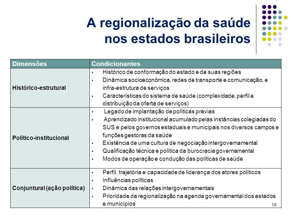 A regionalização da saúde nos estados brasileiros 18 DimensõesCondicionantes Histórico-estrutural Histórico de conformação do estado e de suas regiões