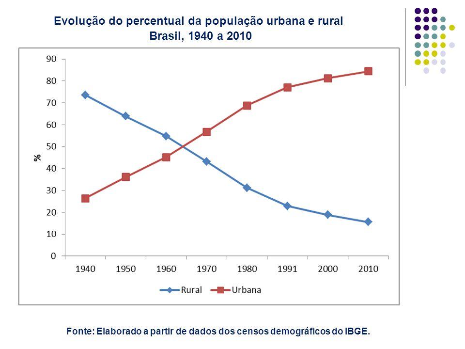 Evolução do percentual da população urbana e rural Brasil, 1940 a 2010 Fonte: Elaborado a partir de dados dos censos demográficos do IBGE.