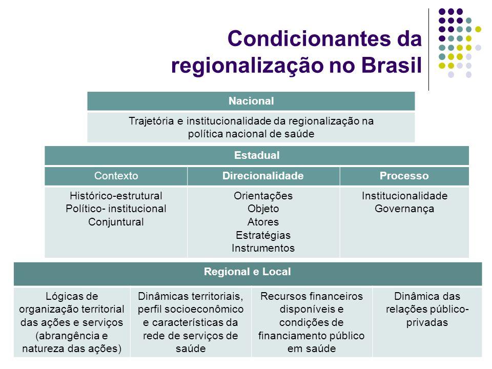 Estadual ContextoDirecionalidadeProcesso Histórico-estrutural Político- institucional Conjuntural Orientações Objeto Atores Estratégias Instrumentos I